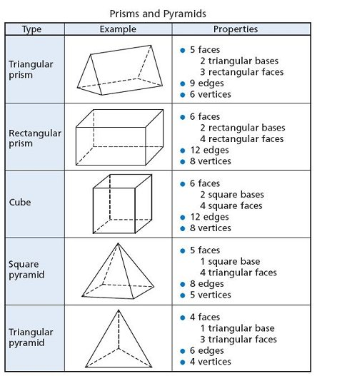 Shapes And Their Properties Related Keywords & Suggestions - Shapes ...