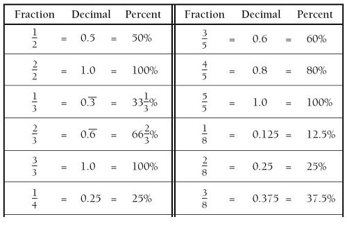 Fraction Converted To Decimal