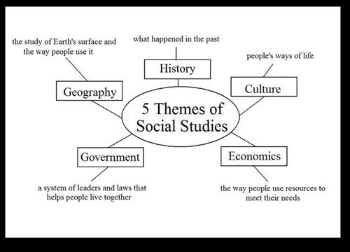 5Themes of SS